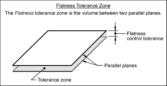 Flat2g flatness tolerance zone malvernweather Choice Image