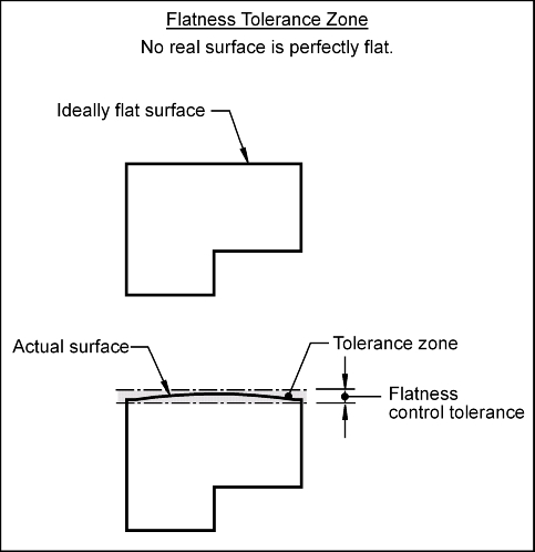 Flatness