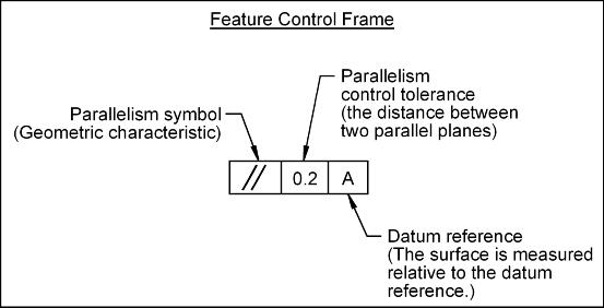 parallel planes symbol. gd\u0026t - parallelism of a surface and center plane \u0027circle 1\u0027 parallel planes symbol l