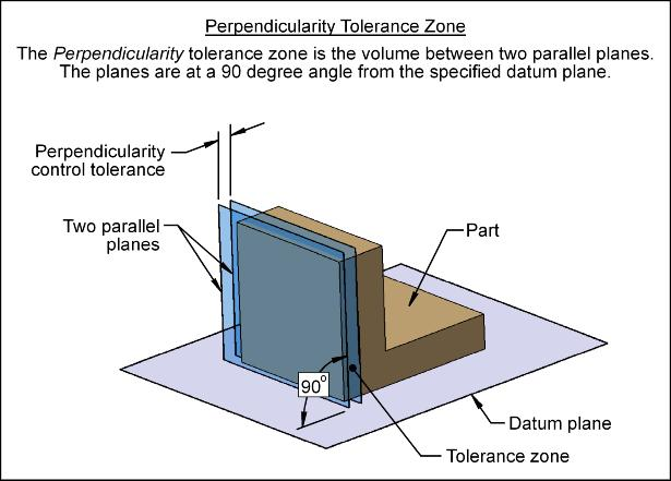parallel planes symbol. perpendicularity tolerance zone parallel planes symbol